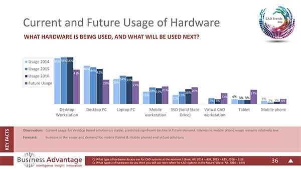 Hardware Trends 2016Hardware Trends 2016