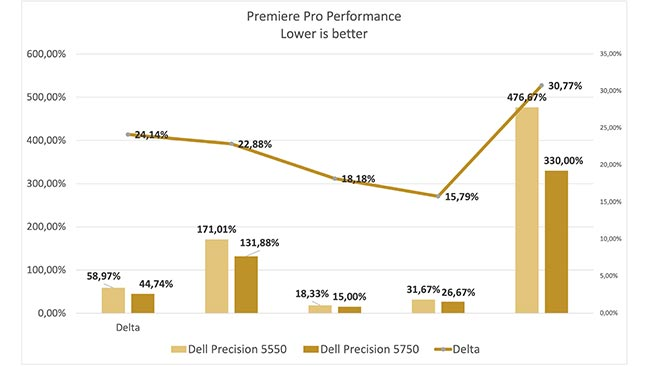 Lower is better in these results and the Precision 5750 has as much as a 30% advantage.