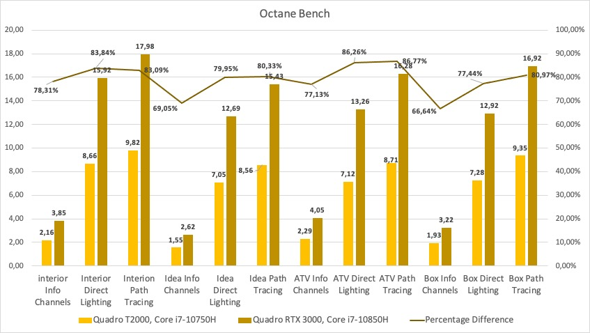 Octane Bench Performance for the Quadro T2000 and Quadro RTX 3000