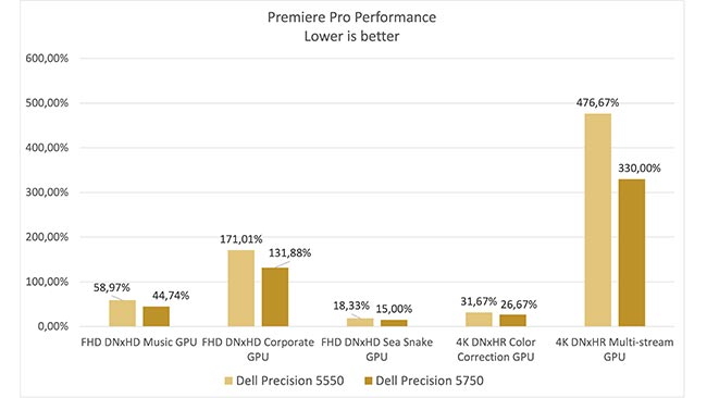 In these application tests, the Precision 5750 delivers 15% to 30% better performance