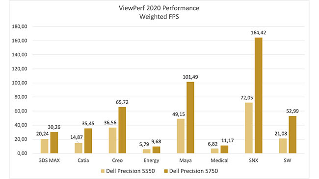 Dell's Precision 5750 beats the Precision 5550 in Viewperf 2020 by 50% to 150%