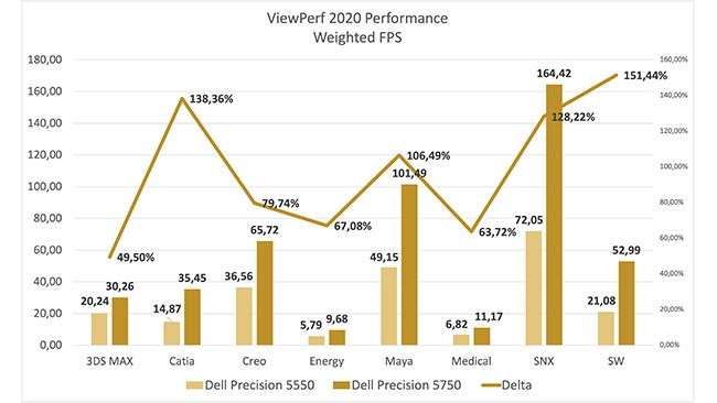 Viewperf 2020 tests performance using typical workstation datasets